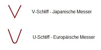 Unterschied Japanische und Europäische Messer - V-Schliff und U-Schliff